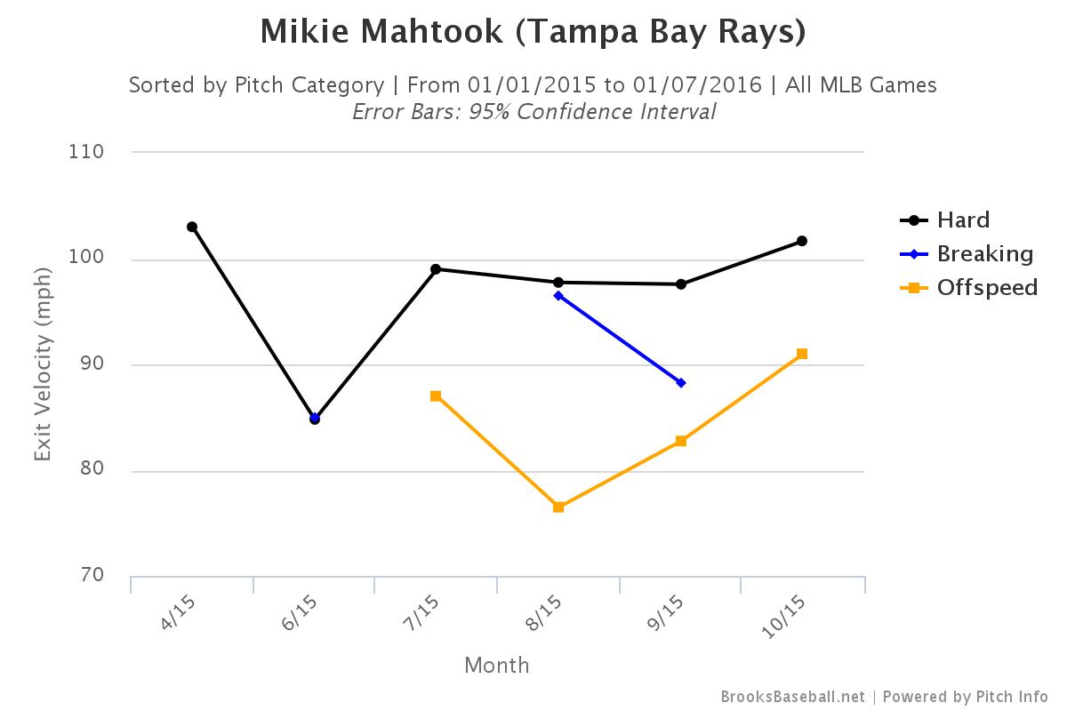 mikie mahtook breakout candidate draysbay for those unfamiliar batted ball data and exit velocity there is a pretty good introduction by tony belngino at fangraphs