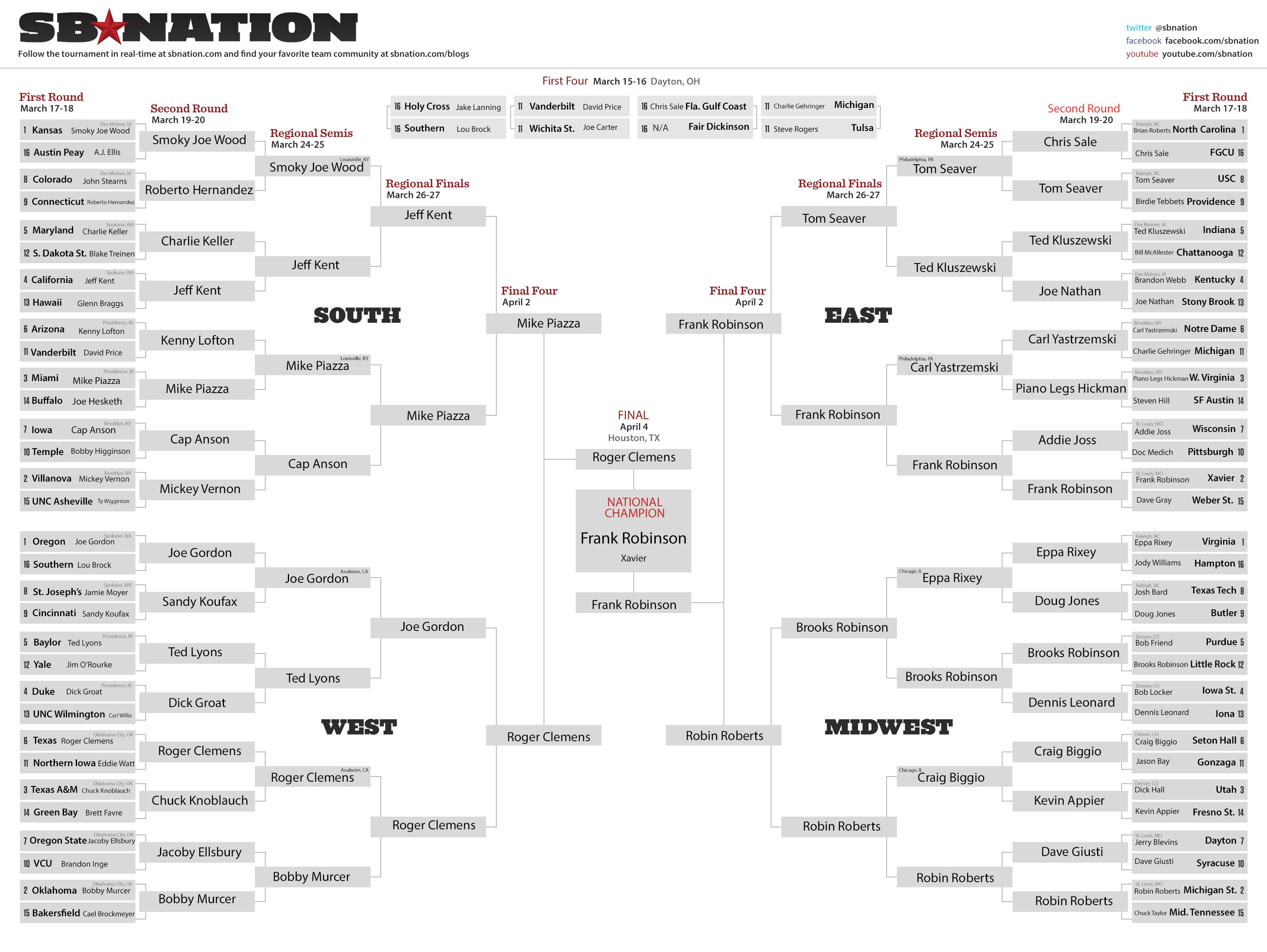a874d88a33e Use baseball to pick your 2016 NCAA tournament bracket - SBNation.com
