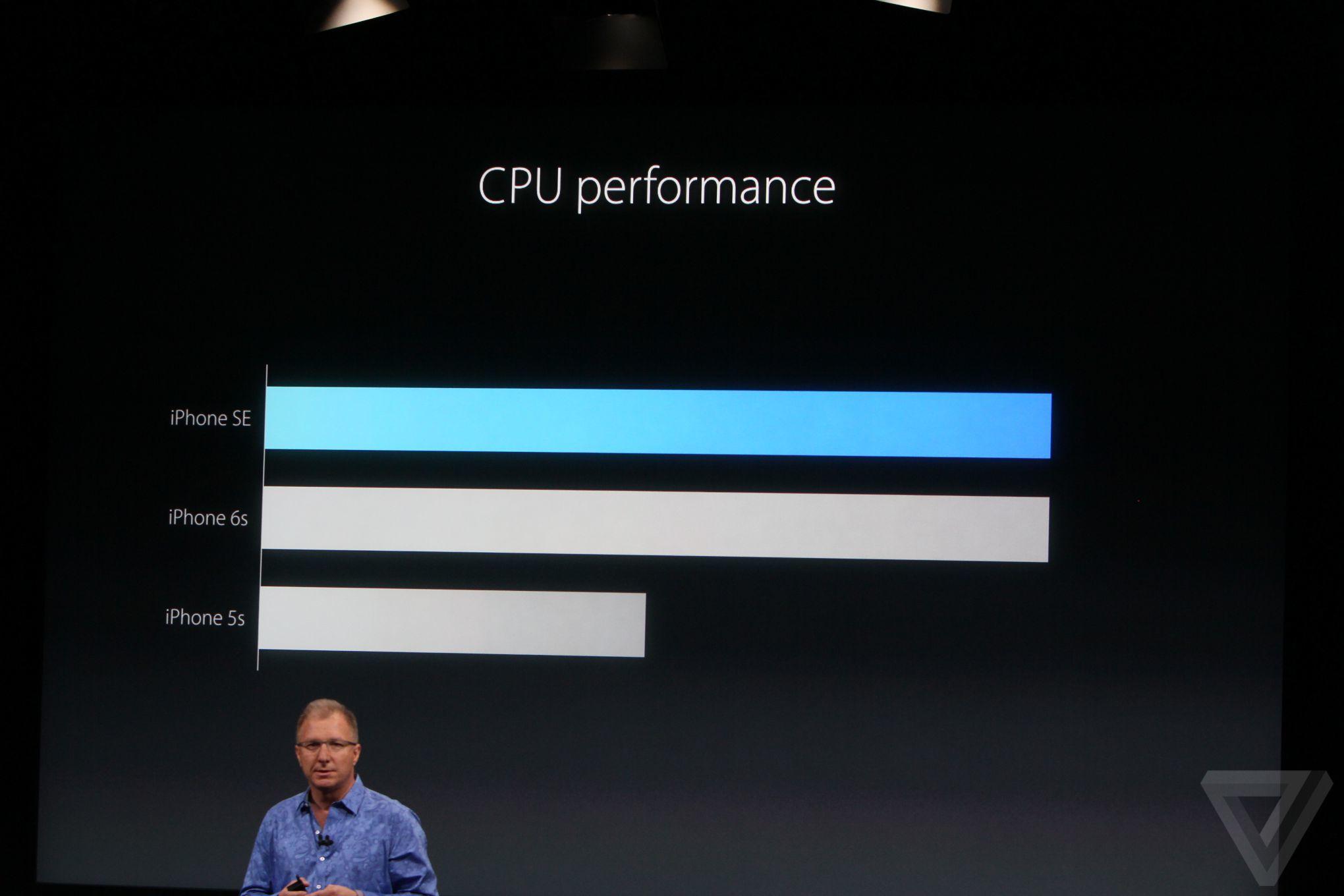 iPhone SE CPU performance