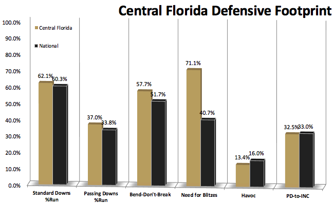 Expect UCF\'s terrible 2015 to become a distant memory under Scott ...