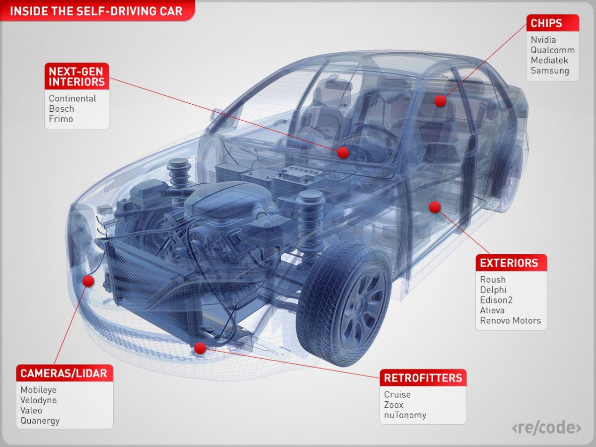 Best Car Sensor Companies