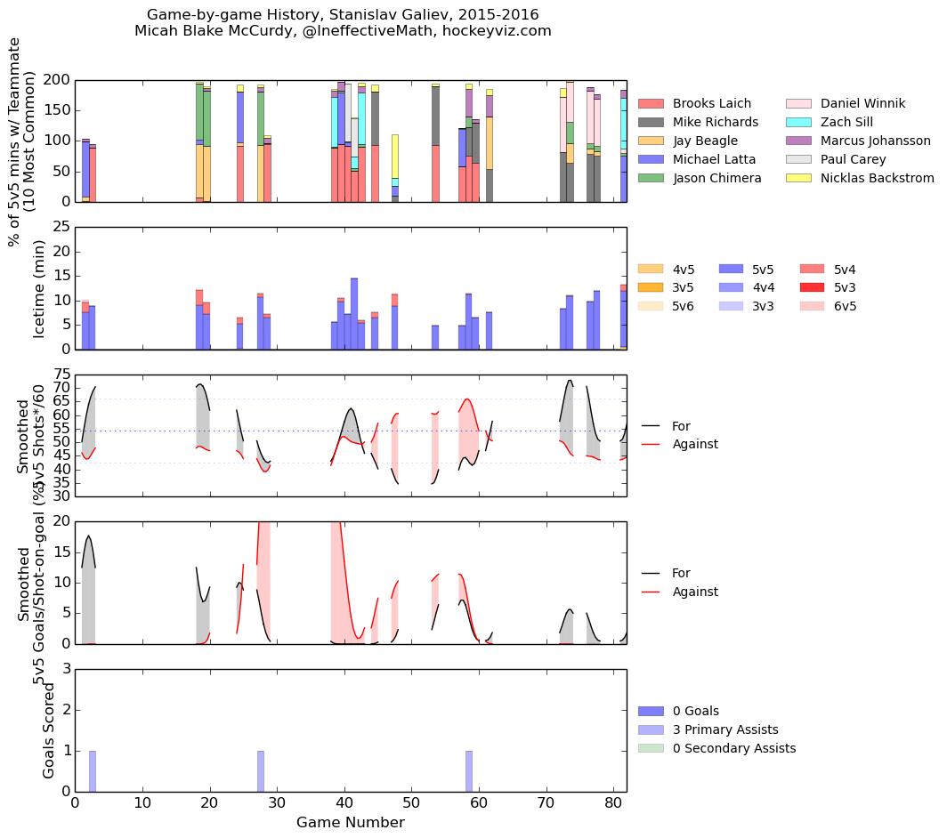 ECHL: 2015-16 Rink Wrap - Stanislav Galiev