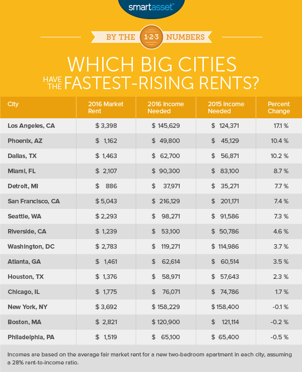 Rent An Apartment In Nyc: This Is How Much You Need To Make To Live Comfortably In