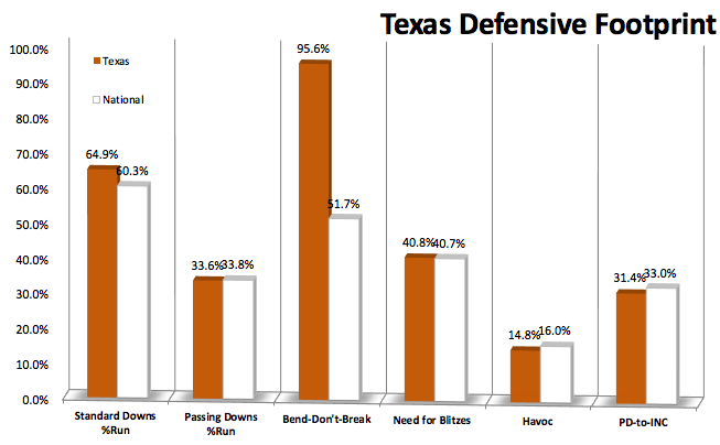 Can Texas\' Charlie Strong pull off a long-term rebuild in a short ...