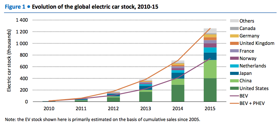 The stunning growth of electric cars, in four charts