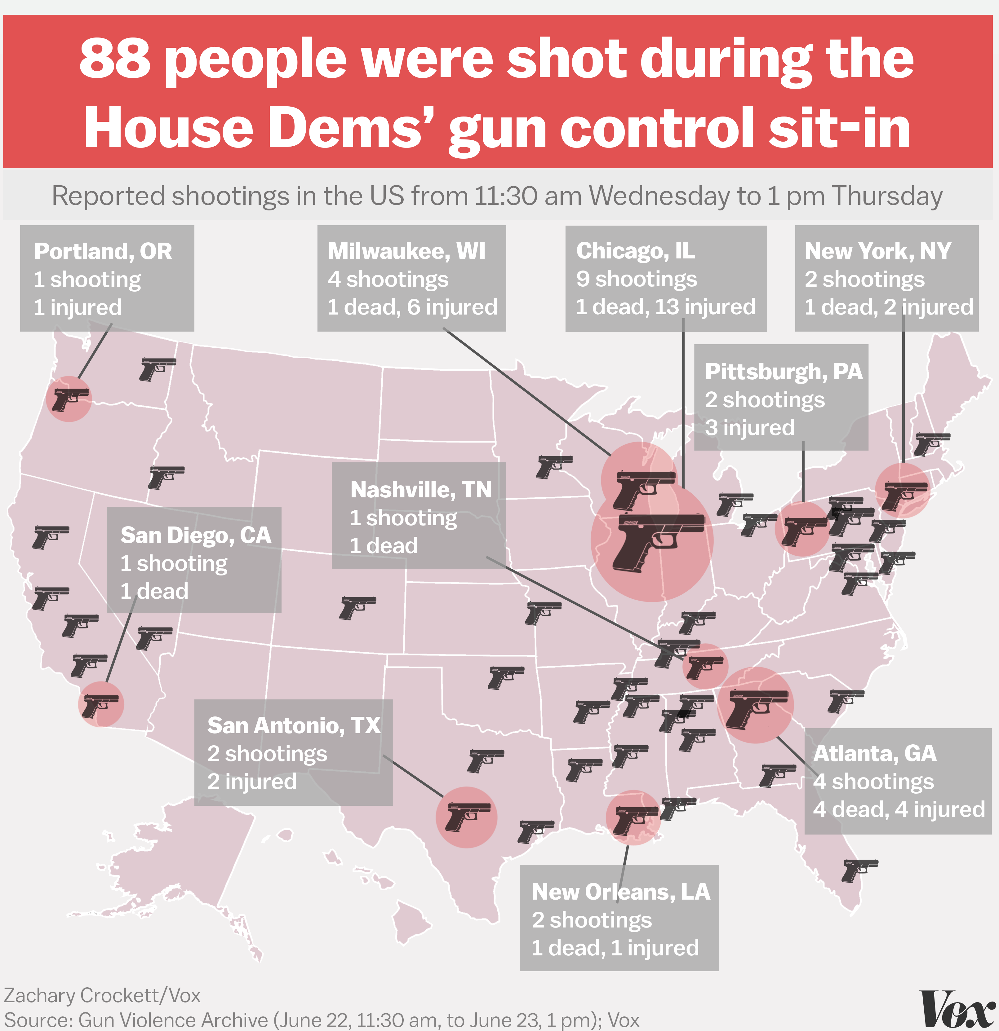 88 people were shot during the House Democrats gun control sitin Vox