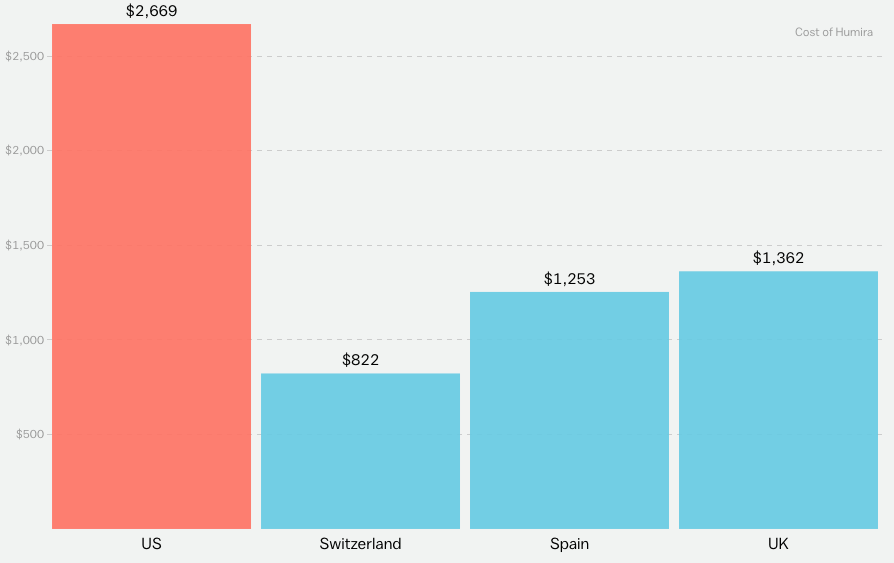 America's health care prices are out of control  These 11