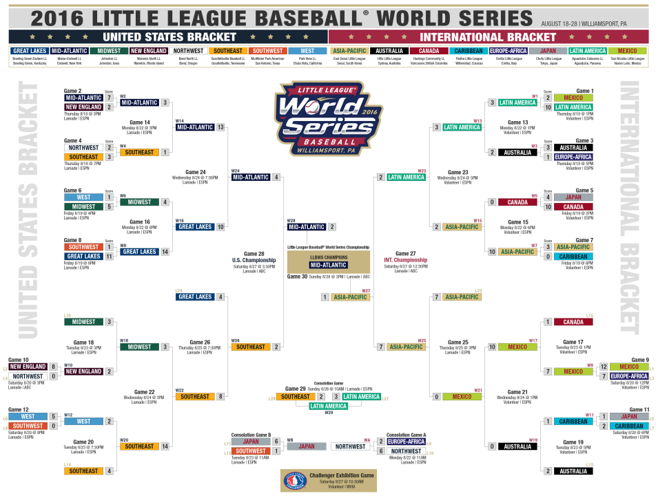 Little League World Series 2016 Bracket Schedule Teams And Scores
