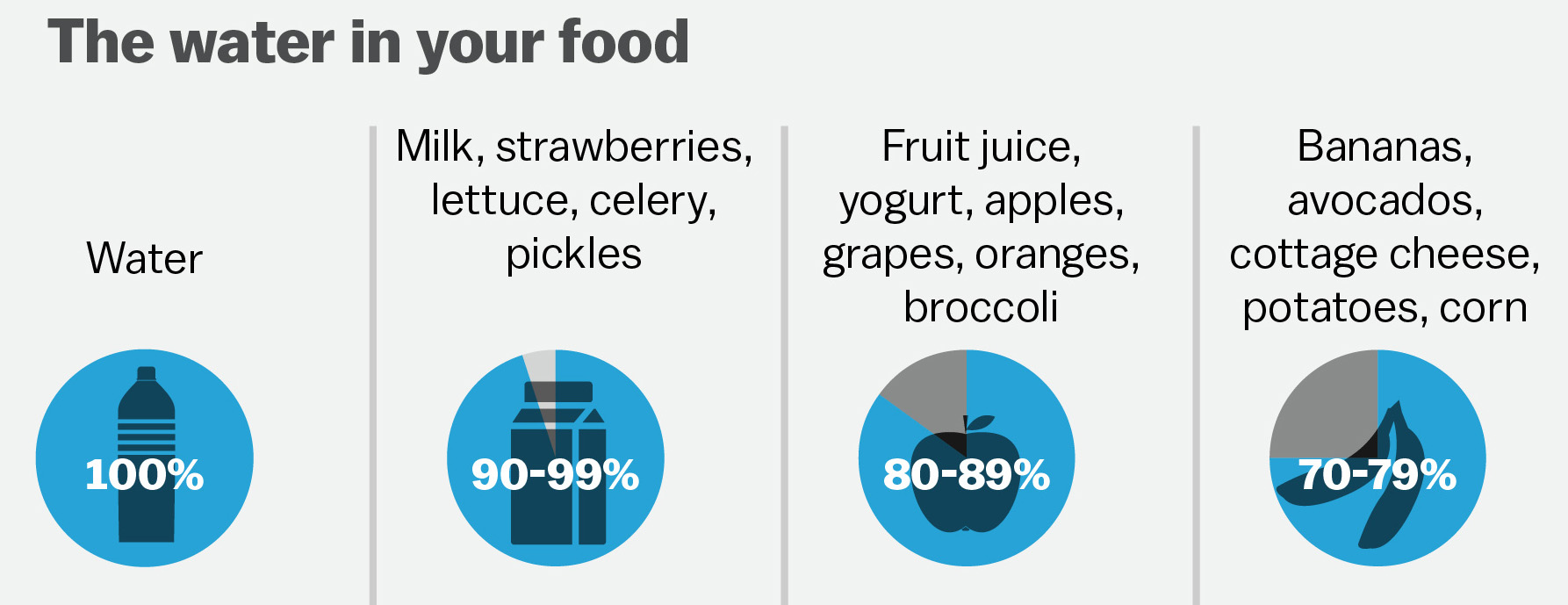 You Don T Need 8 Gl Of Water A Day Eat These Foods Instead Vox