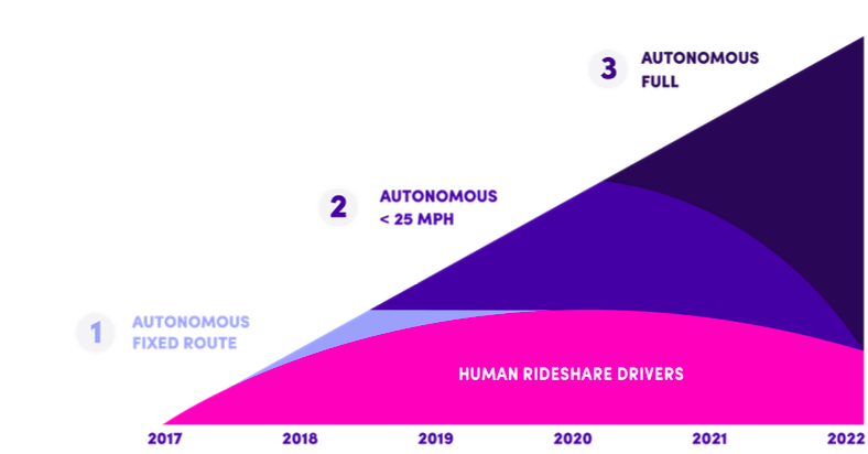 Most Lyft rides will be in autonomous cars in 5 years