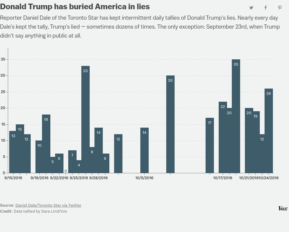 Donald Trump Lies All The Time Vox - 25 people regret lying social media