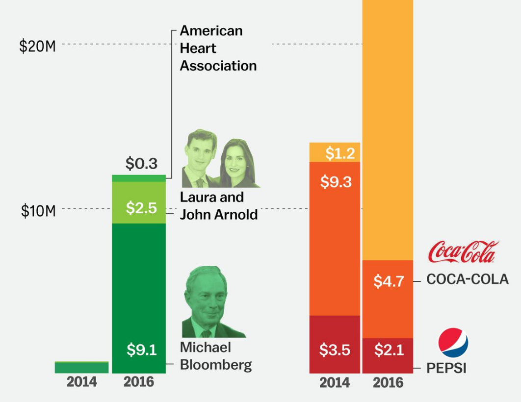 In A Devastating Blow To The Beverage Industry 4 Cities Passed Soda Taxes Vox