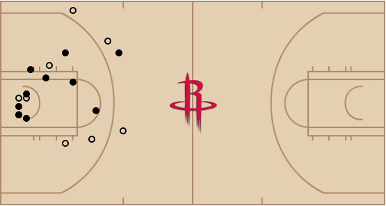Harden, Rockets beat Jazz, improve to 4-1 at home