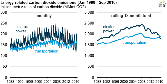 transportation vs. power sector emisisons