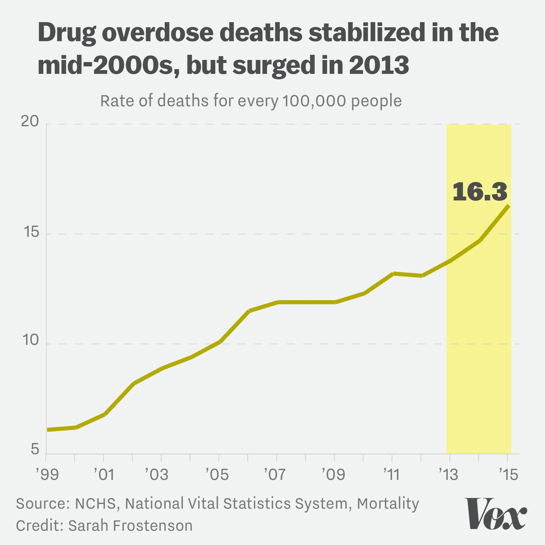 Deadly drug overdoses more than doubled since 1999