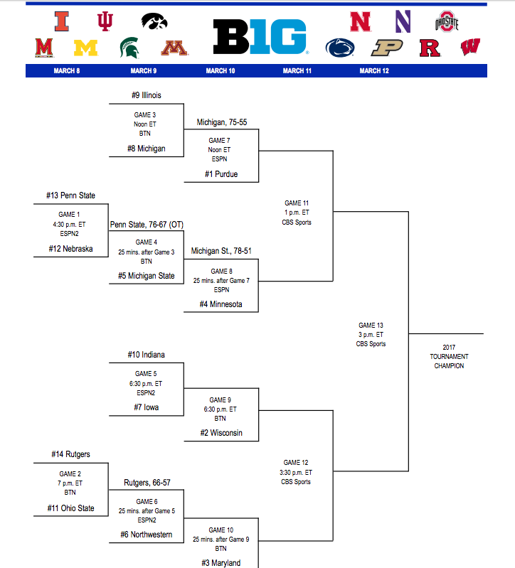 big ten tournament scores bracket schedule michigan