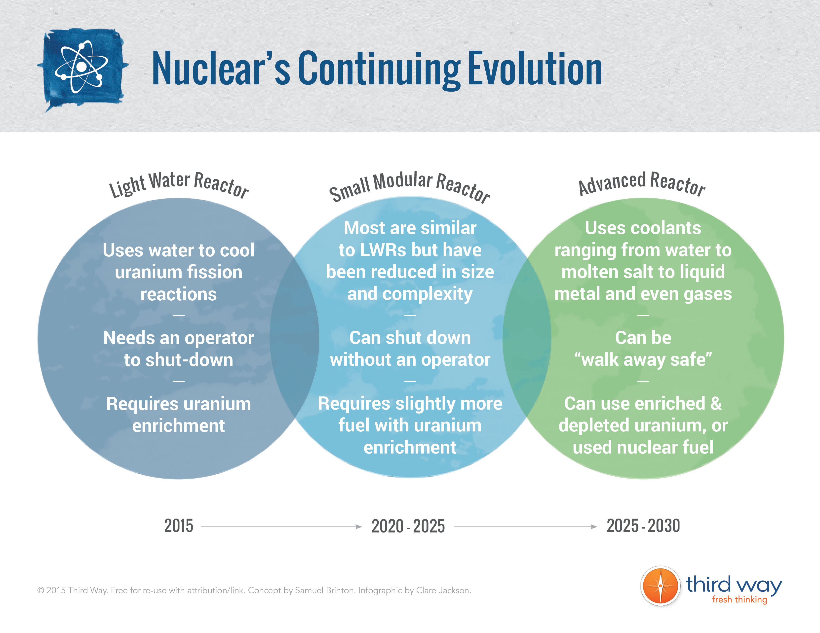 nuclear power is dying can radical innovation save it  2 rely on radical innovation to overcome nuclear s woes