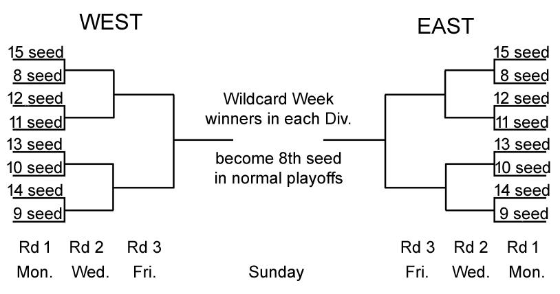 Wildcard Week Bracket