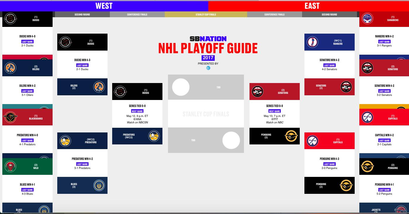 Nhl Stanley Cup Bracket 2017 Creativehobbystore
